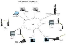 Éljünk a remek VOIP technológiával